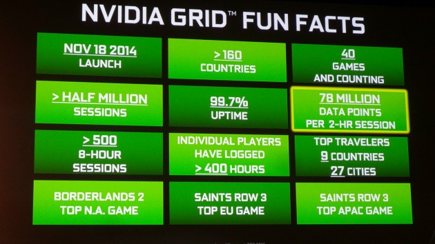 Nvidia-Grid-stats-630x354